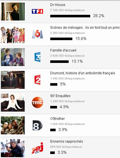 Flop pour France 2 : L'antisémite Drumont, un mauvais Shoah ! dans actu capture-plein-ecran-20032013-145256.bmp